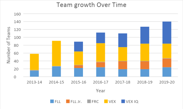 Team Growth Over TIme Bar Chart